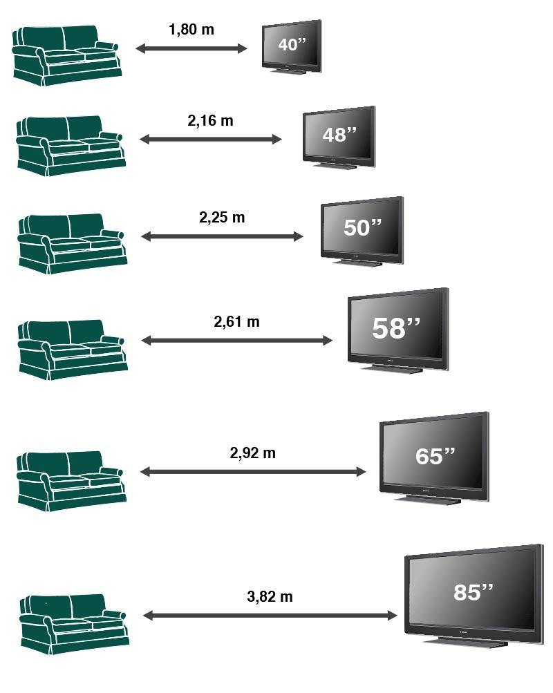 distanza televisore divano